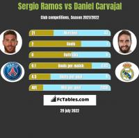 Sergio Ramos vs Daniel Carvajal h2h player stats