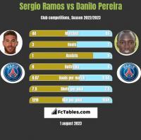 Sergio Ramos vs Danilo Pereira h2h player stats