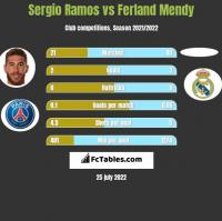 Sergio Ramos vs Ferland Mendy h2h player stats