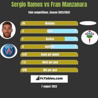 Sergio Ramos vs Fran Manzanara h2h player stats