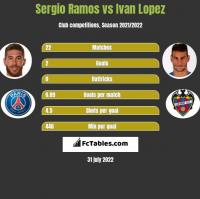 Sergio Ramos vs Ivan Lopez h2h player stats