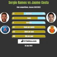 Sergio Ramos vs Jaume Costa h2h player stats