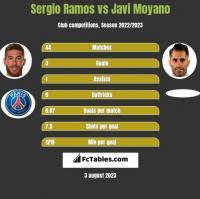 Sergio Ramos vs Javi Moyano h2h player stats