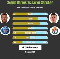 Sergio Ramos vs Javier Sanchez h2h player stats