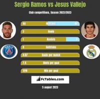 Sergio Ramos vs Jesus Vallejo h2h player stats