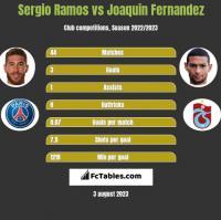 Sergio Ramos vs Joaquin Fernandez h2h player stats