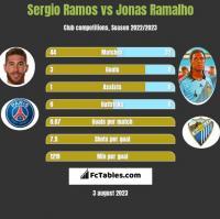 Sergio Ramos vs Jonas Ramalho h2h player stats