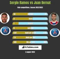 Sergio Ramos vs Juan Bernat h2h player stats