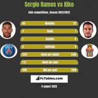 Sergio Ramos vs Kiko h2h player stats