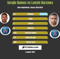Sergio Ramos vs Lavyin Kurzawa h2h player stats