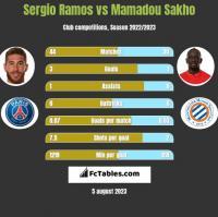 Sergio Ramos vs Mamadou Sakho h2h player stats