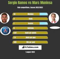 Sergio Ramos vs Marc Muniesa h2h player stats