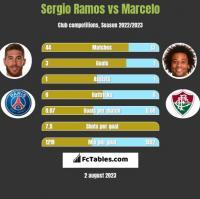 Sergio Ramos vs Marcelo h2h player stats