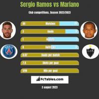Sergio Ramos vs Mariano h2h player stats