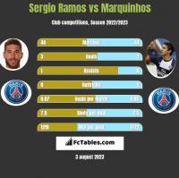 Sergio Ramos vs Marquinhos h2h player stats