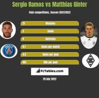 Sergio Ramos vs Matthias Ginter h2h player stats