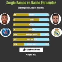Sergio Ramos vs Nacho Fernandez h2h player stats