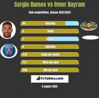 Sergio Ramos vs Omer Bayram h2h player stats
