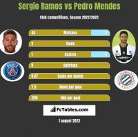 Sergio Ramos vs Pedro Mendes h2h player stats