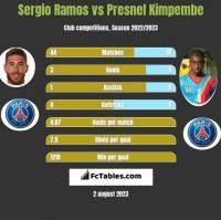 Sergio Ramos vs Presnel Kimpembe h2h player stats
