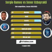 Sergio Ramos vs Sener Ozbayrakli h2h player stats