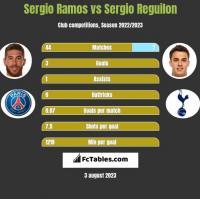 Sergio Ramos vs Sergio Reguilon h2h player stats