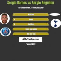 Sergio Ramos vs Sergio Reguilon h2h player stats