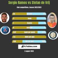 Sergio Ramos vs Stefan de Vrij h2h player stats