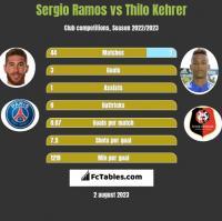 Sergio Ramos vs Thilo Kehrer h2h player stats