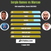 Sergio Ramos vs Marcao h2h player stats