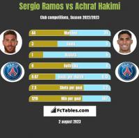 Sergio Ramos vs Achraf Hakimi h2h player stats