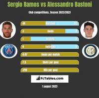 Sergio Ramos vs Alessandro Bastoni h2h player stats