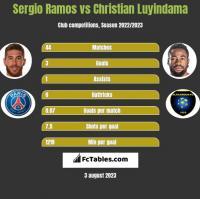 Sergio Ramos vs Christian Luyindama h2h player stats