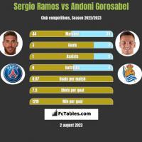 Sergio Ramos vs Andoni Gorosabel h2h player stats