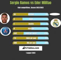Sergio Ramos vs Eder Militao h2h player stats