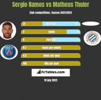 Sergio Ramos vs Matheus Thuler h2h player stats