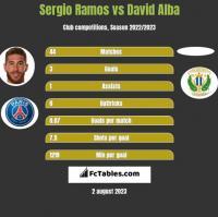 Sergio Ramos vs David Alba h2h player stats