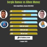 Sergio Ramos vs Aihen Munoz h2h player stats