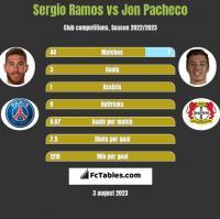 Sergio Ramos vs Jon Pacheco h2h player stats