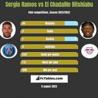Sergio Ramos vs El Chadaille Bitshiabu h2h player stats