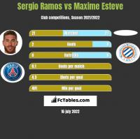 Sergio Ramos vs Maxime Esteve h2h player stats