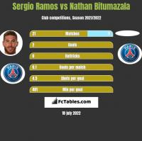 Sergio Ramos vs Nathan Bitumazala h2h player stats
