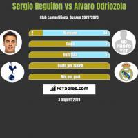 Sergio Reguilon vs Alvaro Odriozola h2h player stats