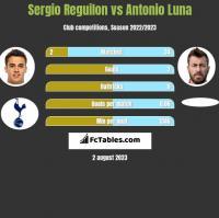 Sergio Reguilon vs Antonio Luna h2h player stats