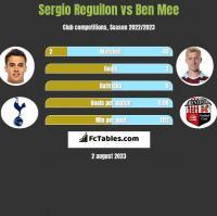 Sergio Reguilon vs Ben Mee h2h player stats
