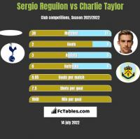 Sergio Reguilon vs Charlie Taylor h2h player stats