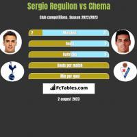 Sergio Reguilon vs Chema h2h player stats