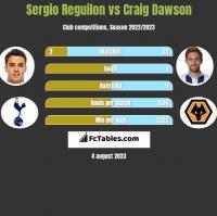 Sergio Reguilon vs Craig Dawson h2h player stats