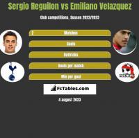 Sergio Reguilon vs Emiliano Velazquez h2h player stats
