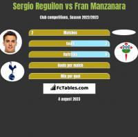 Sergio Reguilon vs Fran Manzanara h2h player stats